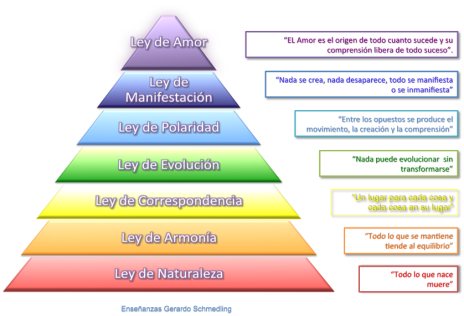 Leyes-UniversalesT4.png.opt838x571o00s838x5714