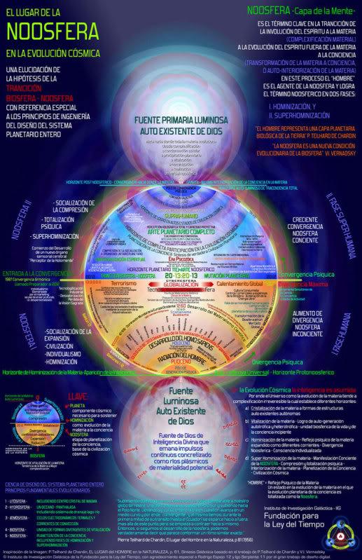 noosferacosmica