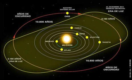 sistema_solar_alcione